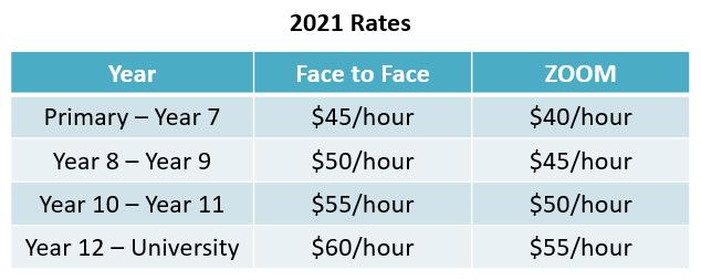 2021 Ratess